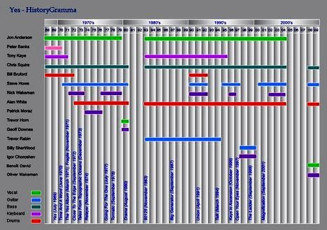 800px-Yes-HistoryGramma